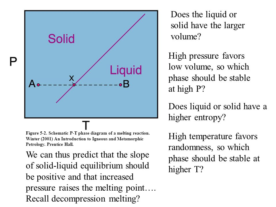 Does the liquid or solid have the larger volume