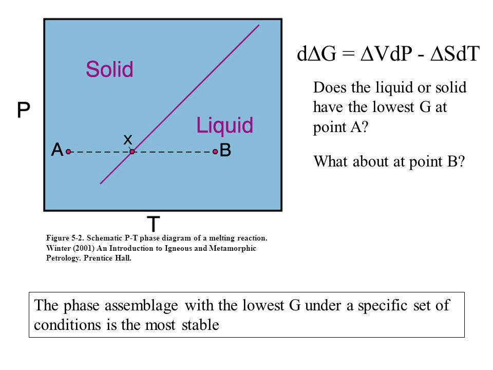 dDG = DVdP - DSdT Does the liquid or solid have the lowest G at point A What about at point B