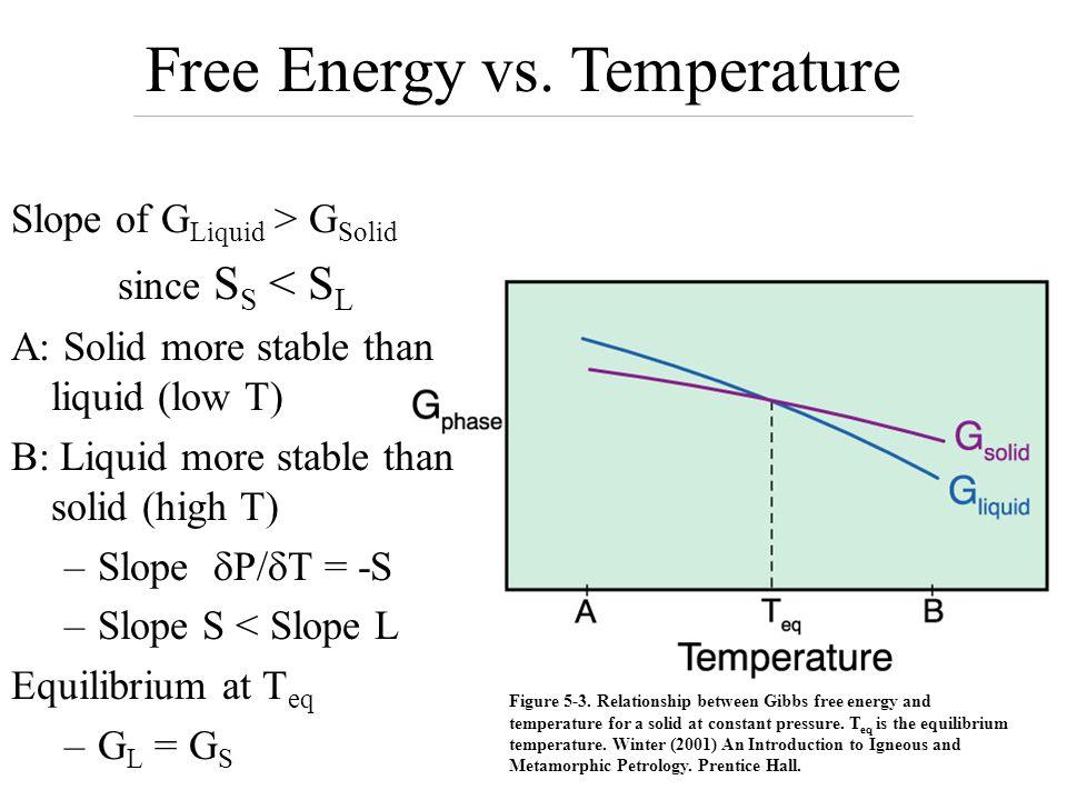 Free Energy vs. Temperature
