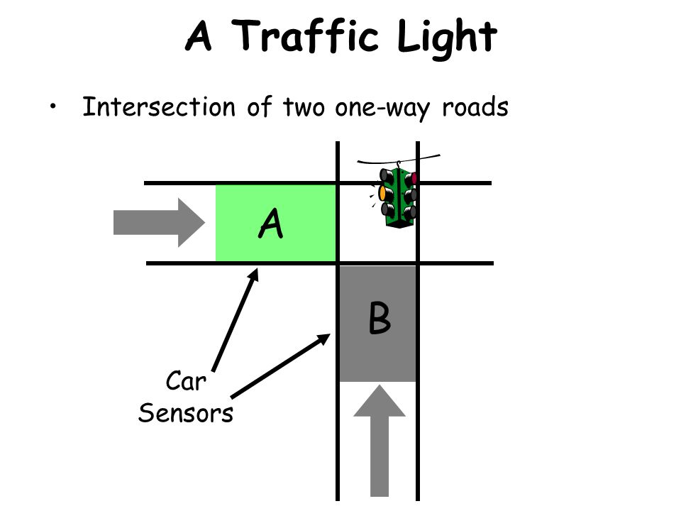A Traffic Light Intersection of two one-way roads A B Car Sensors