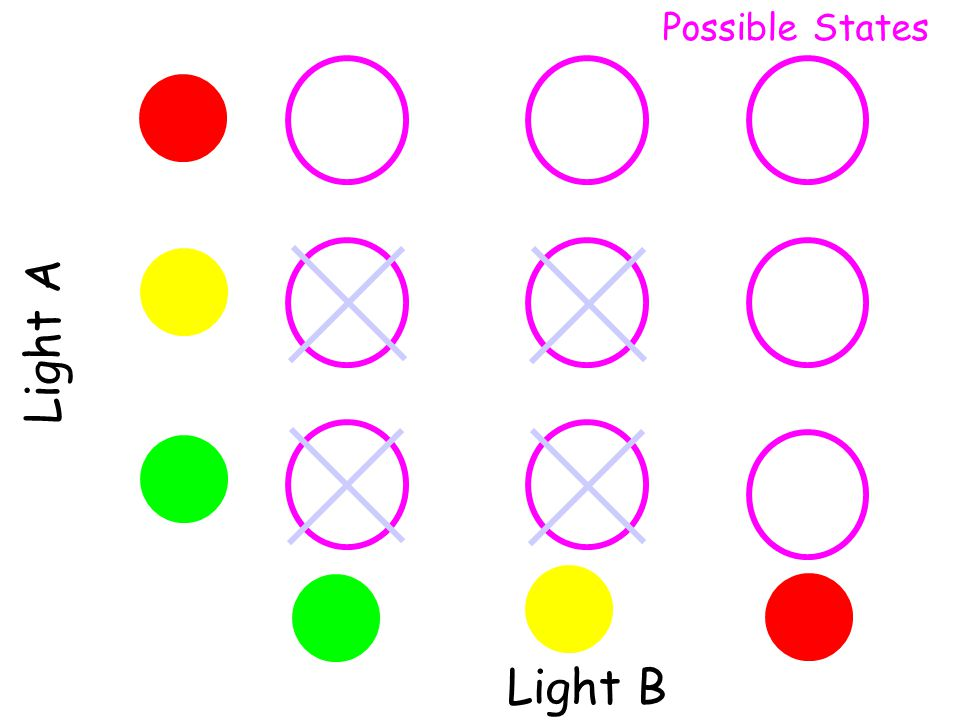 Possible States Light A Light B