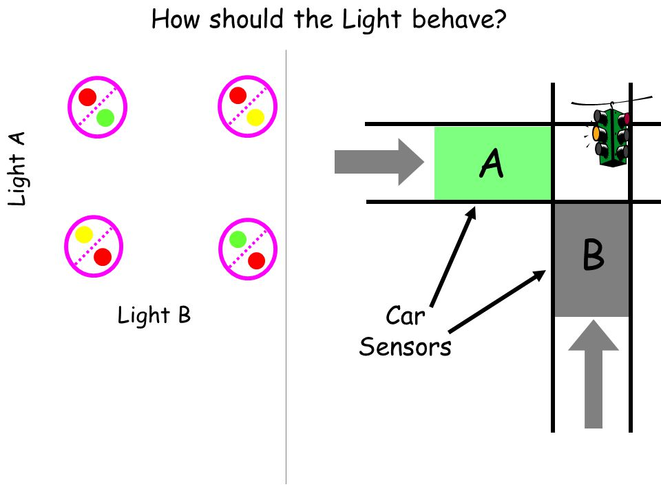 How should the Light behave