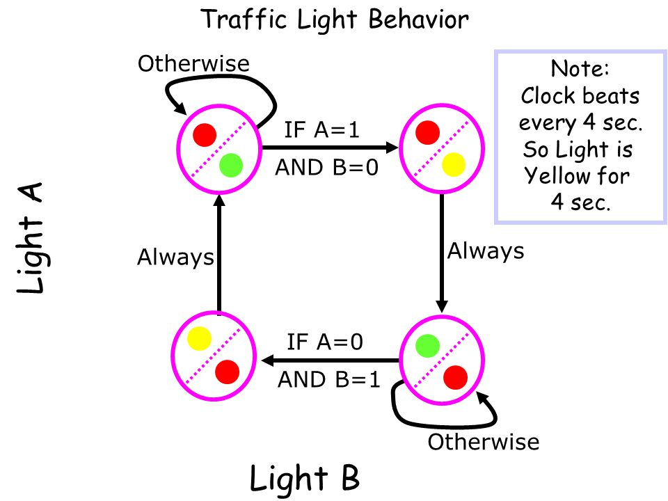 Light A Light B Traffic Light Behavior Otherwise Note: Clock beats