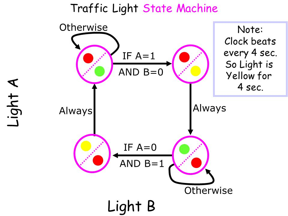 Light A Light B Traffic Light State Machine Otherwise