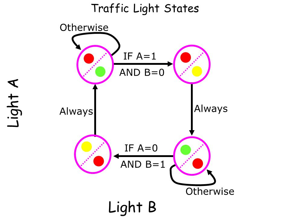 Light A Light B Traffic Light States Otherwise IF A=1 AND B=0 Always