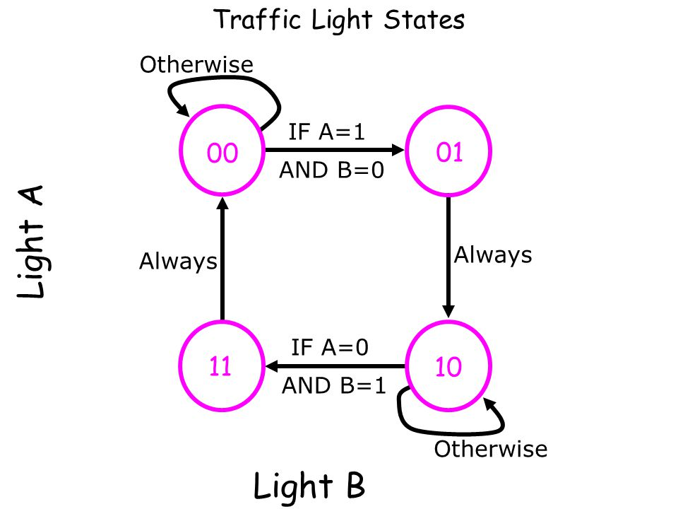 Light A Light B Traffic Light States 00 01 11 10 Otherwise IF A=1
