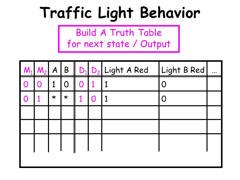 Traffic Light Behavior