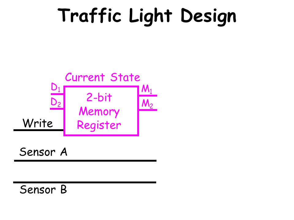 Traffic Light Design Current State 2-bit Memory Register Write