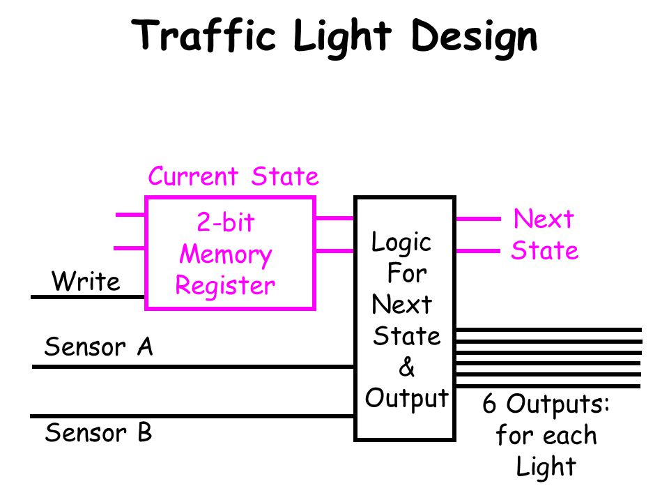 Traffic Light Design Current State Next 2-bit State Memory Logic