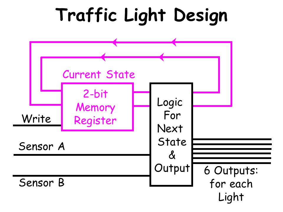 Traffic Light Design Current State 2-bit Memory Logic Register For
