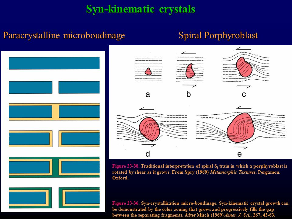Syn-kinematic crystals