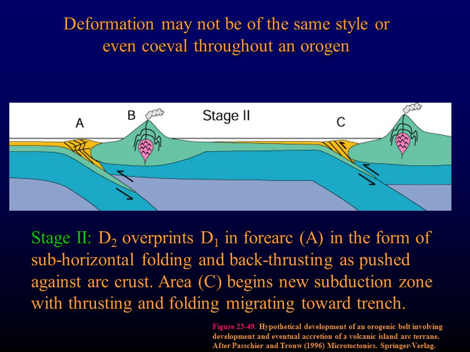 Deformation may not be of the same style or even coeval throughout an orogen