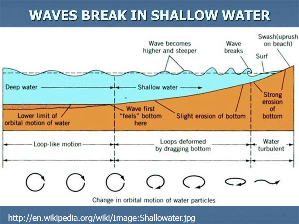WAVES BREAK IN SHALLOW WATER