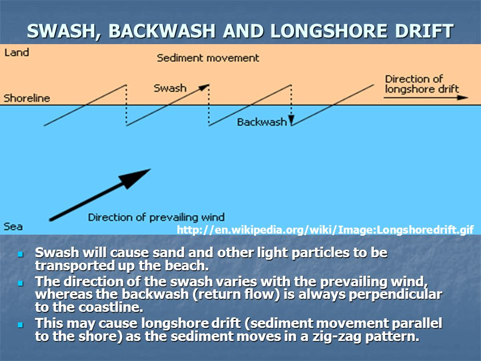 SWASH, BACKWASH AND LONGSHORE DRIFT
