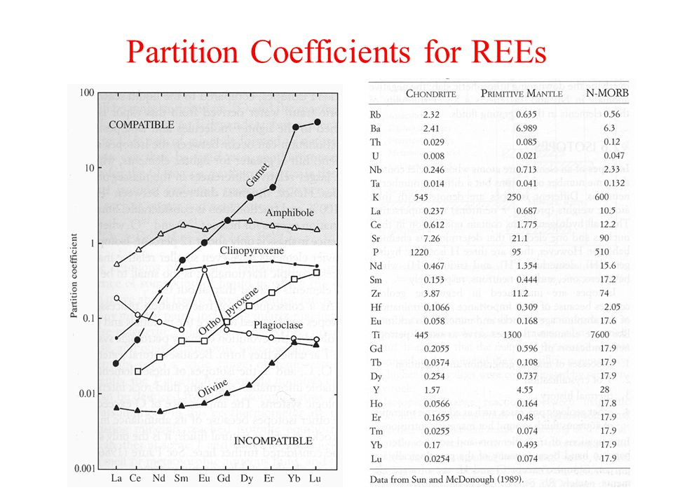 Partition Coefficients for REEs