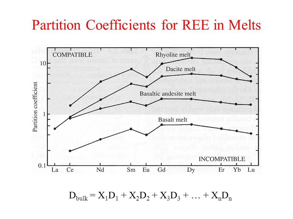 Partition Coefficients for REE in Melts