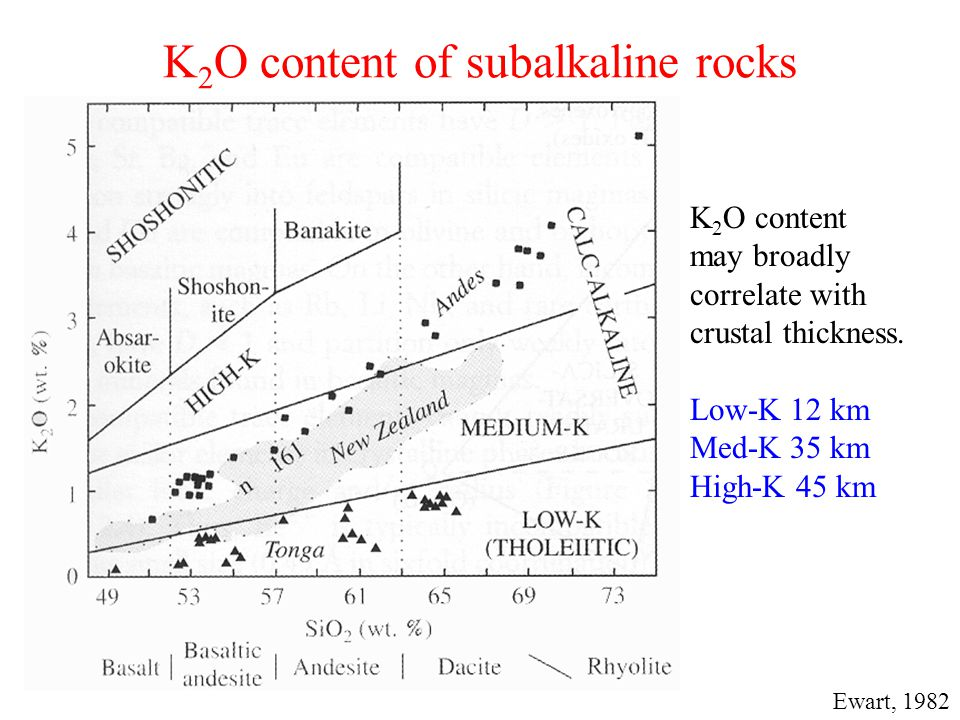 K2O content of subalkaline rocks
