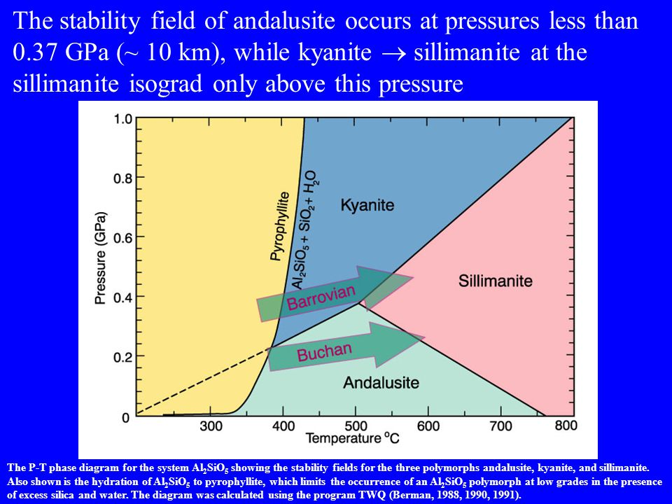 The stability field of andalusite occurs at pressures less than 0