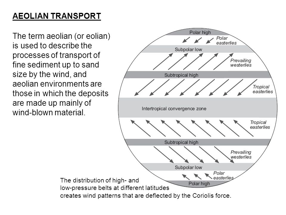 AEOLIAN TRANSPORT