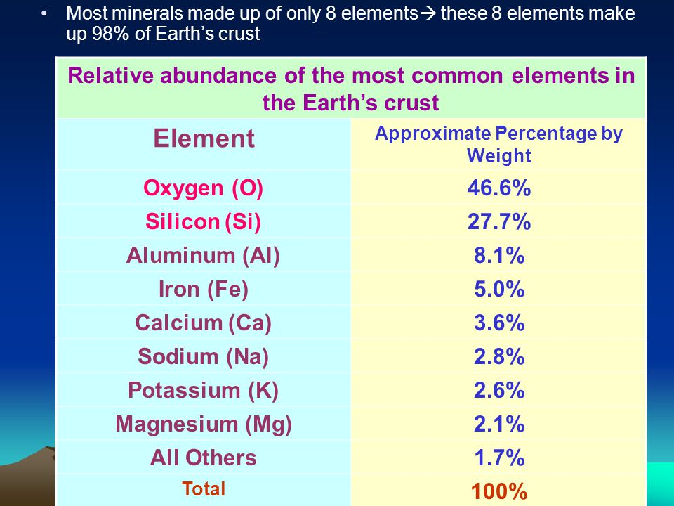Most minerals made up of only 8 elements these 8 elements make up 98% of Earth's crust