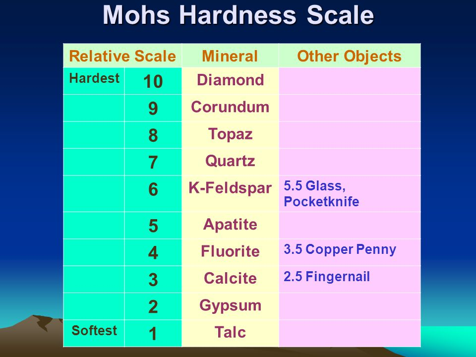 Mohs Hardness Scale 10 9 8 7 6 5 4 3 2 1 Relative Scale Mineral