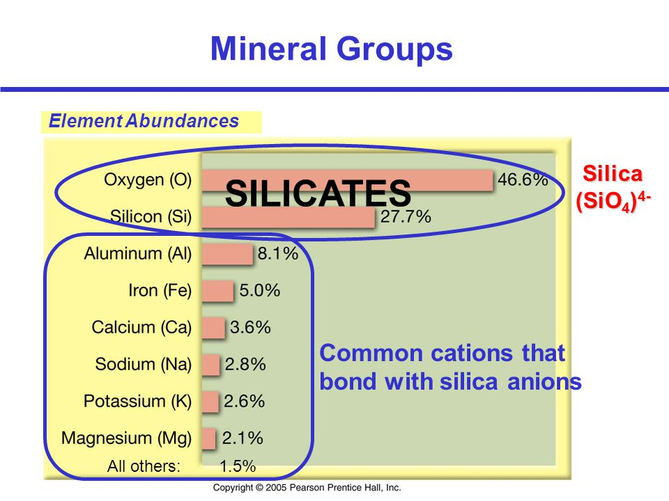SILICATES Mineral Groups Common cations that bond with silica anions