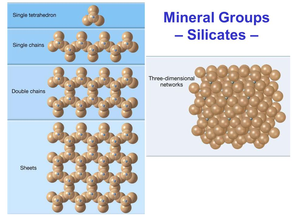 Mineral Groups – Silicates –