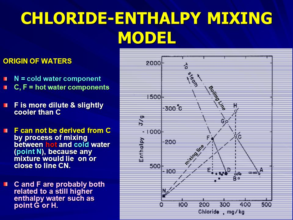 CHLORIDE-ENTHALPY MIXING MODEL