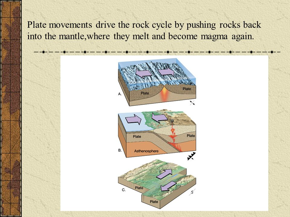 Plate movements drive the rock cycle by pushing rocks back into the mantle,where they melt and become magma again.