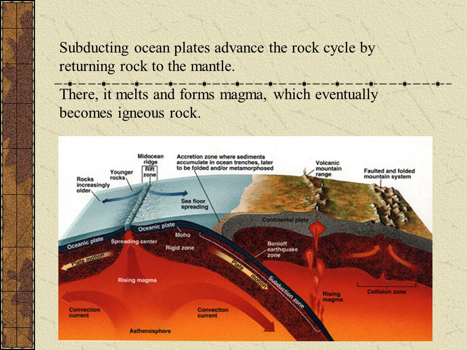 Subducting ocean plates advance the rock cycle by returning rock to the mantle.