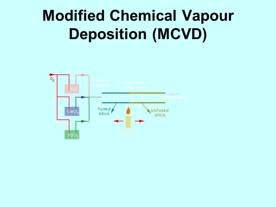 Modified Chemical Vapour Deposition (MCVD)