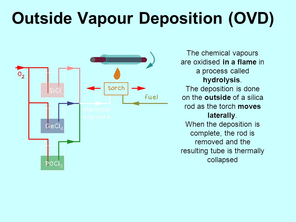 Outside Vapour Deposition (OVD)