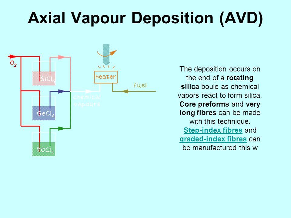 Axial Vapour Deposition (AVD)