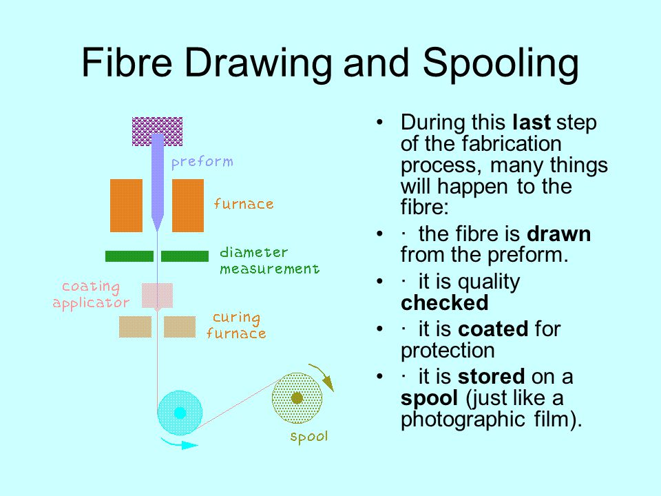 Fibre Drawing and Spooling