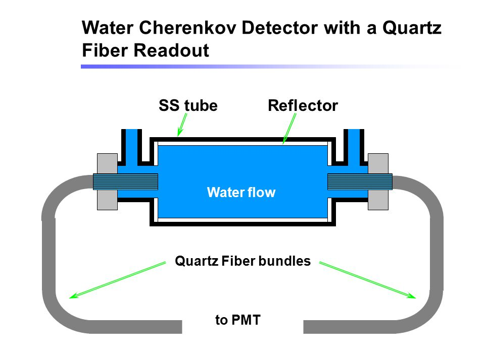 Water Cherenkov Detector with a Quartz Fiber Readout