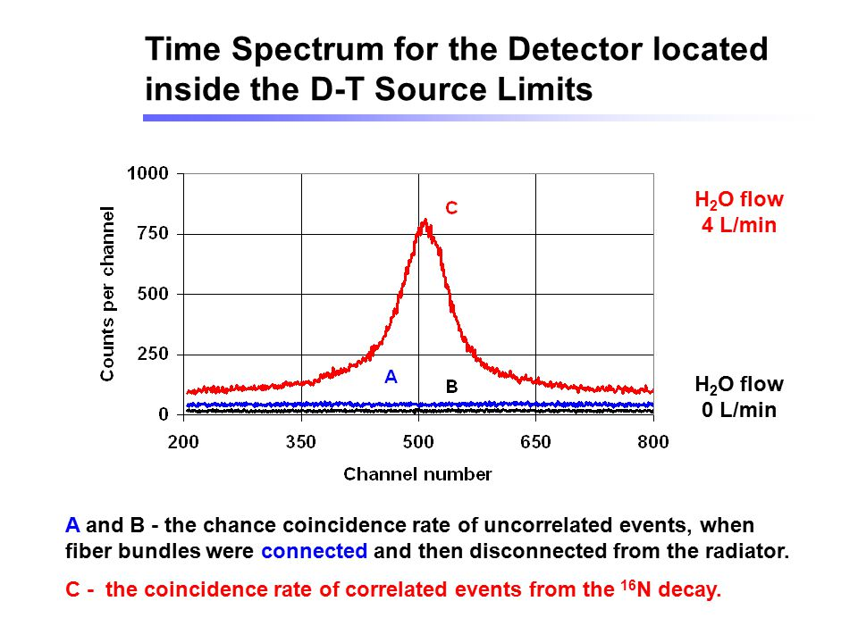 Time Spectrum for the Detector located inside the D-T Source Limits