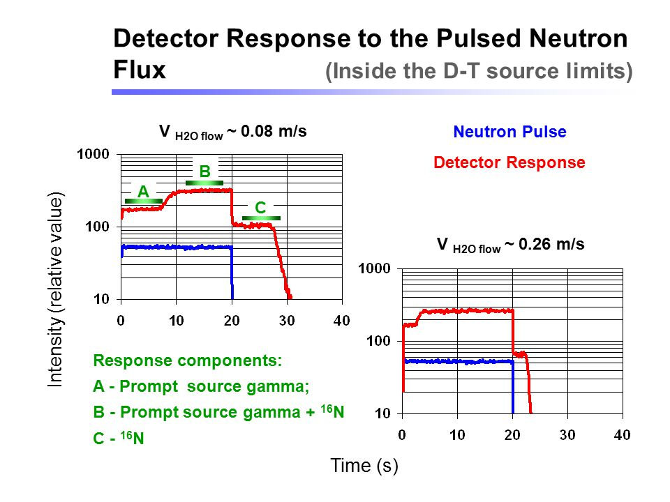 Detector Response to the Pulsed Neutron Flux (Inside the D-T source limits)