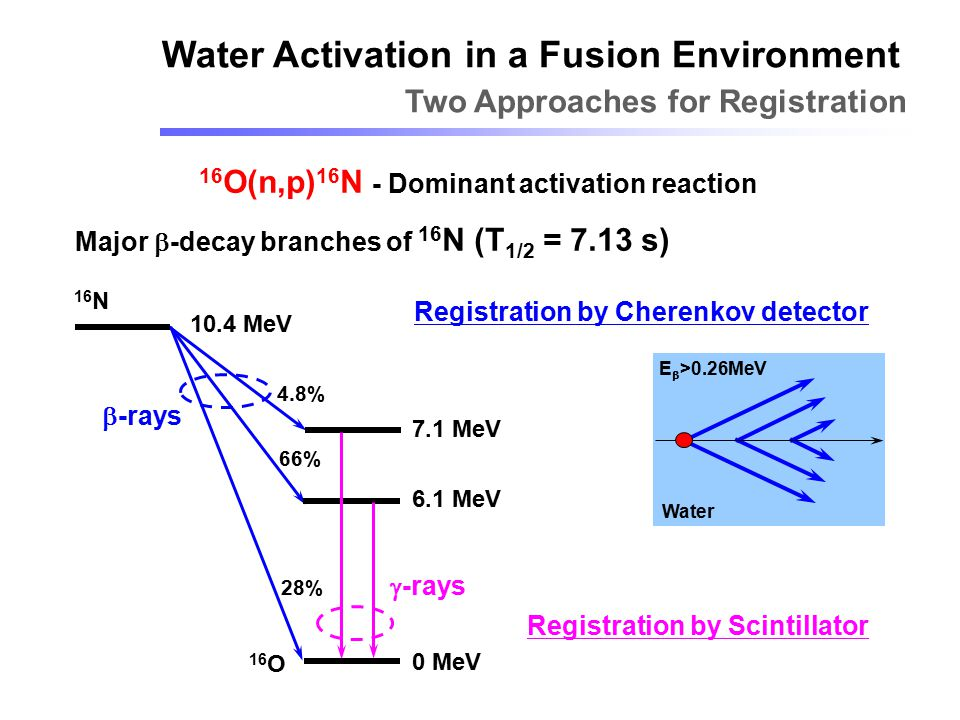 16O(n,p)16N - Dominant activation reaction
