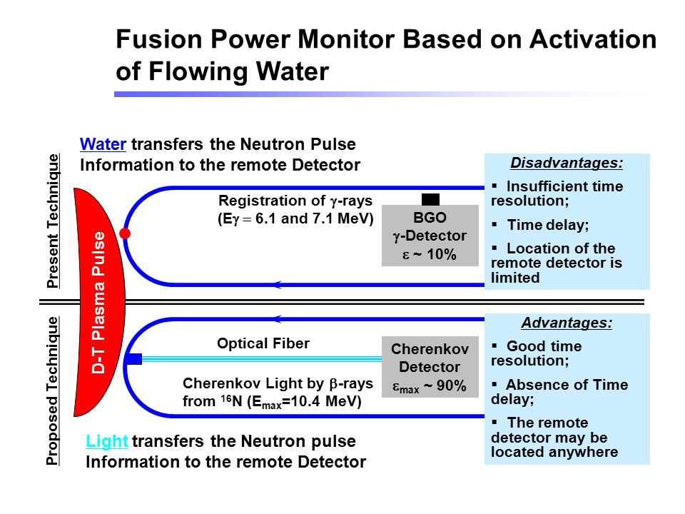Fusion Power Monitor Based on Activation of Flowing Water
