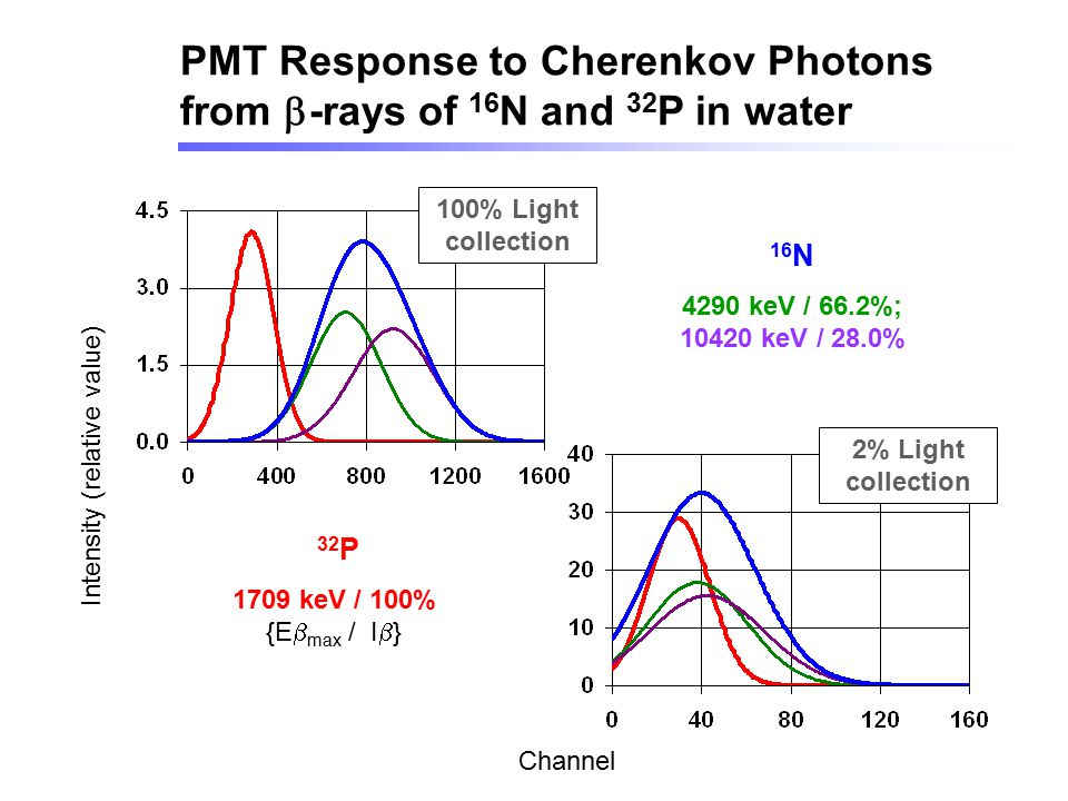 PMT Response to Cherenkov Photons from b-rays of 16N and 32P in water