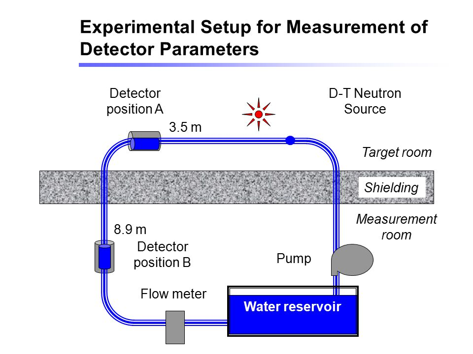 Experimental Setup for Measurement of Detector Parameters
