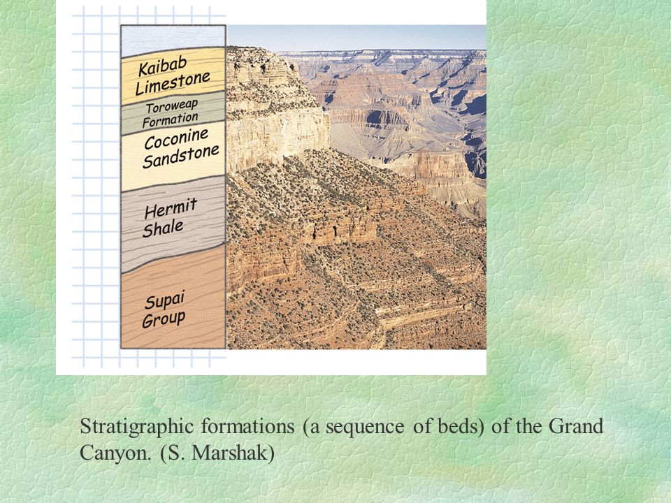 Stratigraphic formations (a sequence of beds) of the Grand Canyon. (S