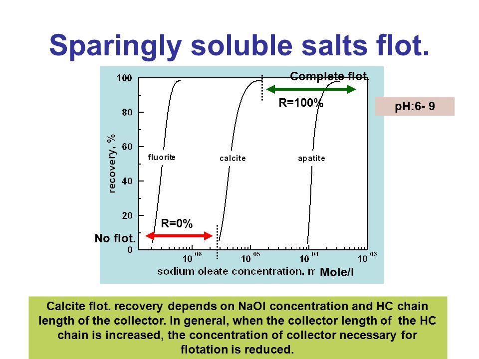Sparingly soluble salts flot.