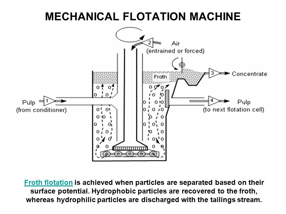 MECHANICAL FLOTATION MACHINE