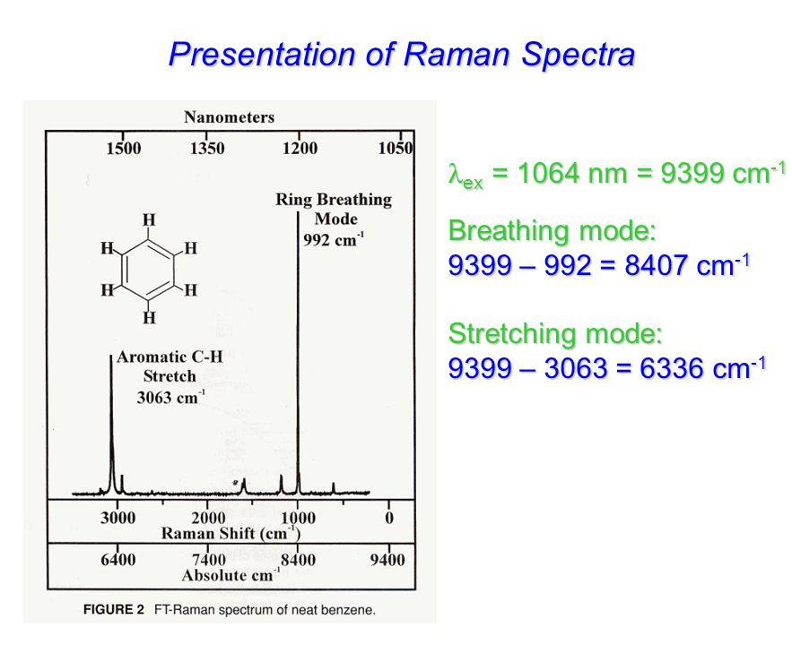 Presentation of Raman Spectra