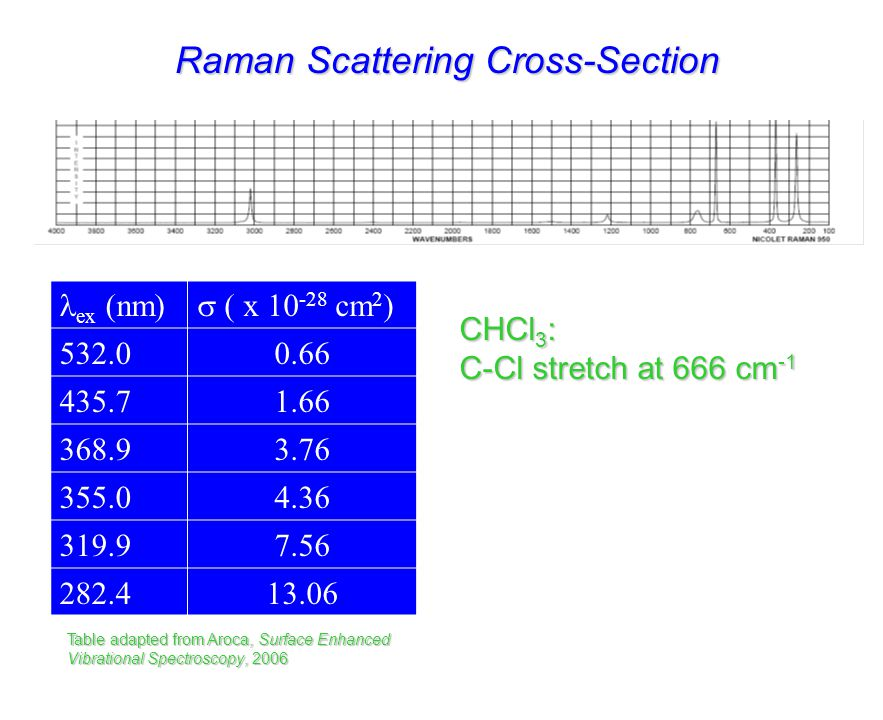 Raman Scattering Cross-Section