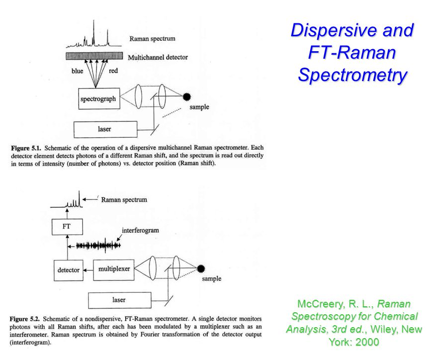 Dispersive and FT-Raman Spectrometry
