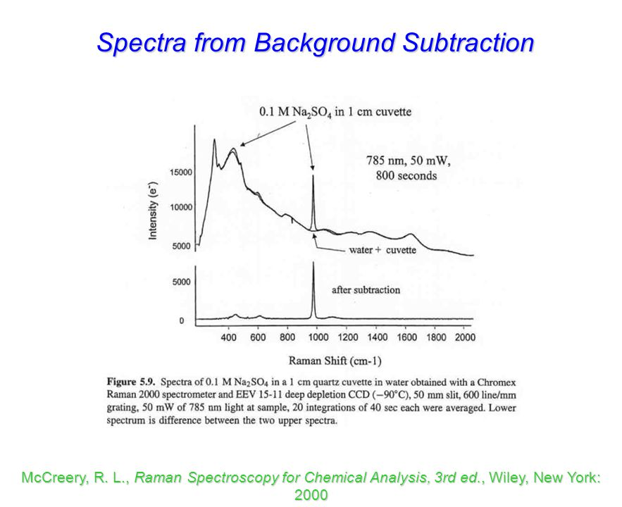 Spectra from Background Subtraction
