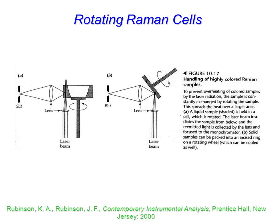 Rotating Raman Cells Rubinson, K. A., Rubinson, J.