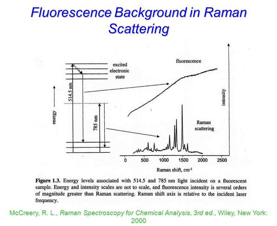 Fluorescence Background in Raman Scattering